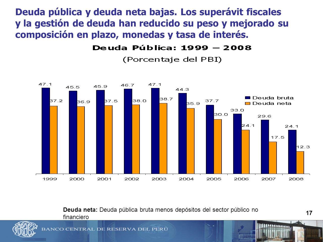 Deuda pública y deuda neta bajas