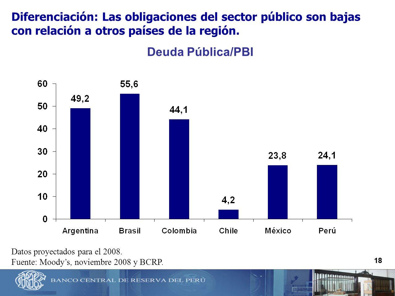 Diferenciación: Las obligaciones del sector público son bajas con relación a otros países de la región.