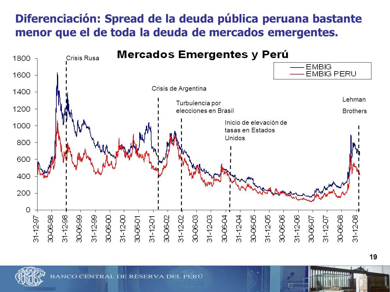 Diferenciación: Spread de la deuda pública peruana bastante menor que el de toda la deuda de mercados emergentes.