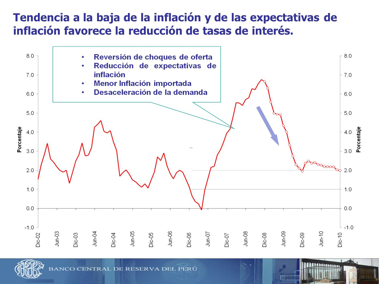 Tendencia a la baja de la inflación y de las expectativas de inflación favorece la reducción de tasas de interés.