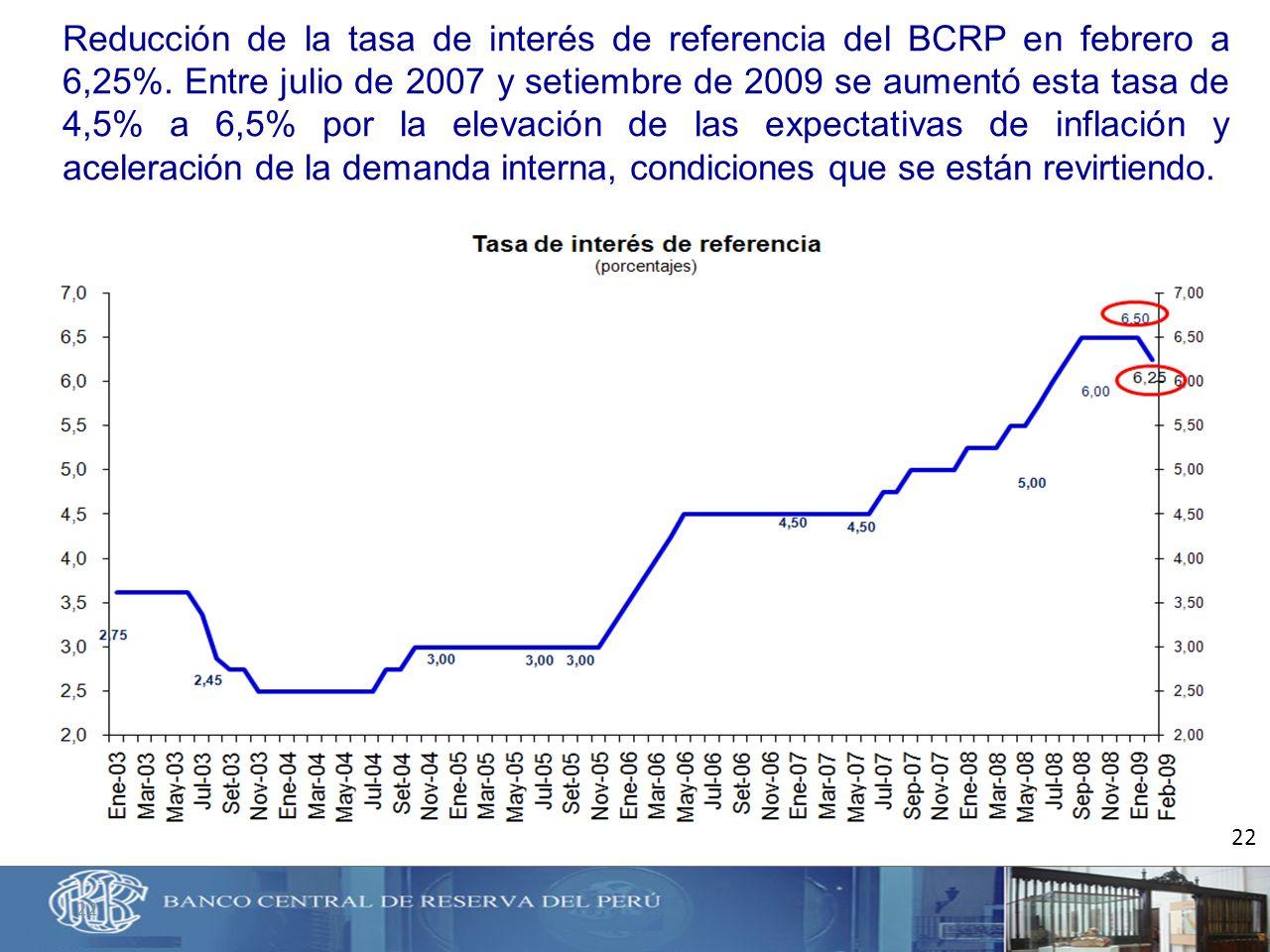 Reducción de la tasa de interés de referencia del BCRP en febrero a 6,25%. Entre julio de 2007 y setiembre de 2009 se aumentó esta tasa de 4,5% a 6,5% por la elevación de las expectativas de inflación y aceleración de la demanda interna, condiciones que se están revirtiendo.