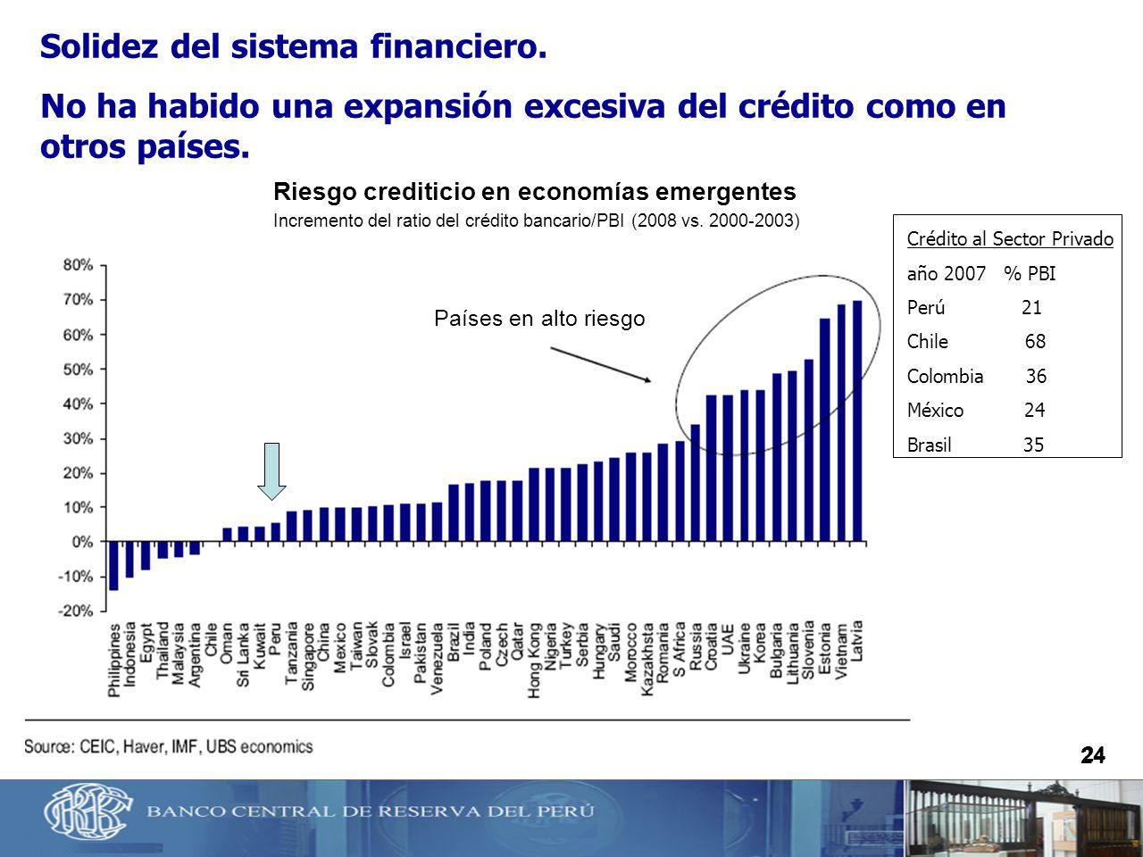 Riesgo crediticio en economías emergentes