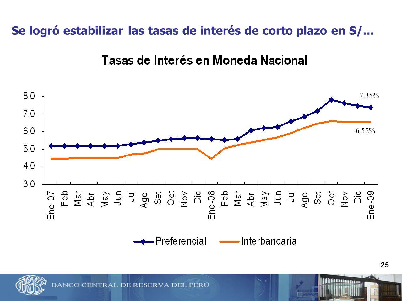 Se logró estabilizar las tasas de interés de corto plazo en S/...