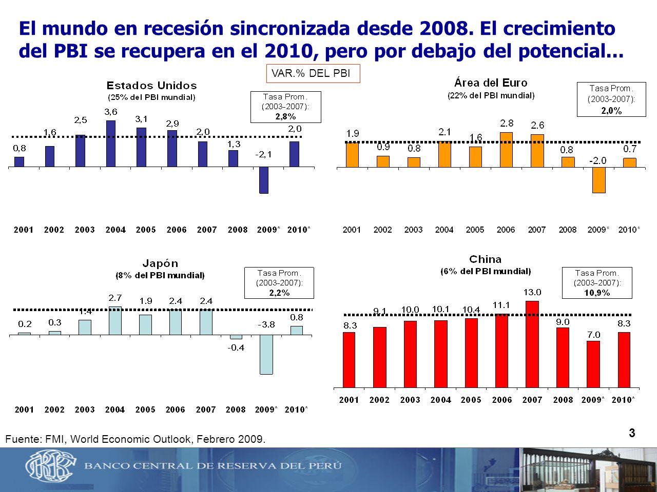 El mundo en recesión sincronizada desde 2008