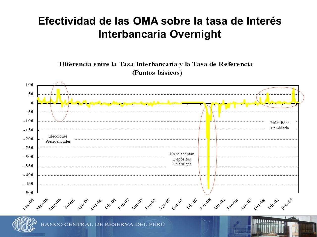 Efectividad de las OMA sobre la tasa de Interés Interbancaria Overnight