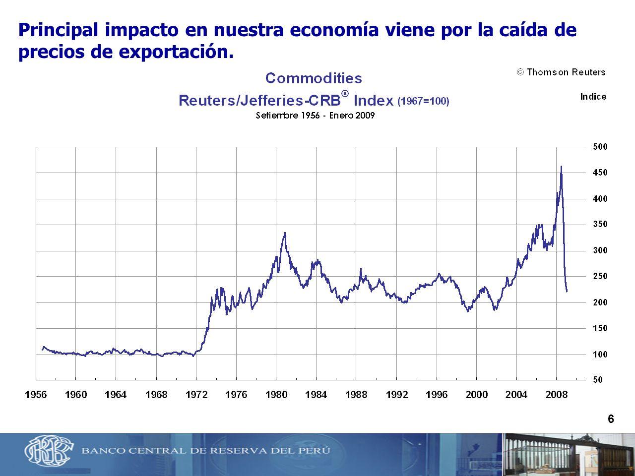 Principal impacto en nuestra economía viene por la caída de precios de exportación.