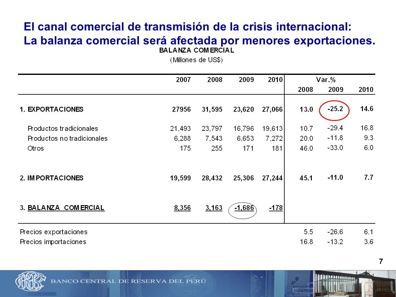 El canal comercial de transmisión de la crisis internacional: La balanza comercial será afectada por menores exportaciones.