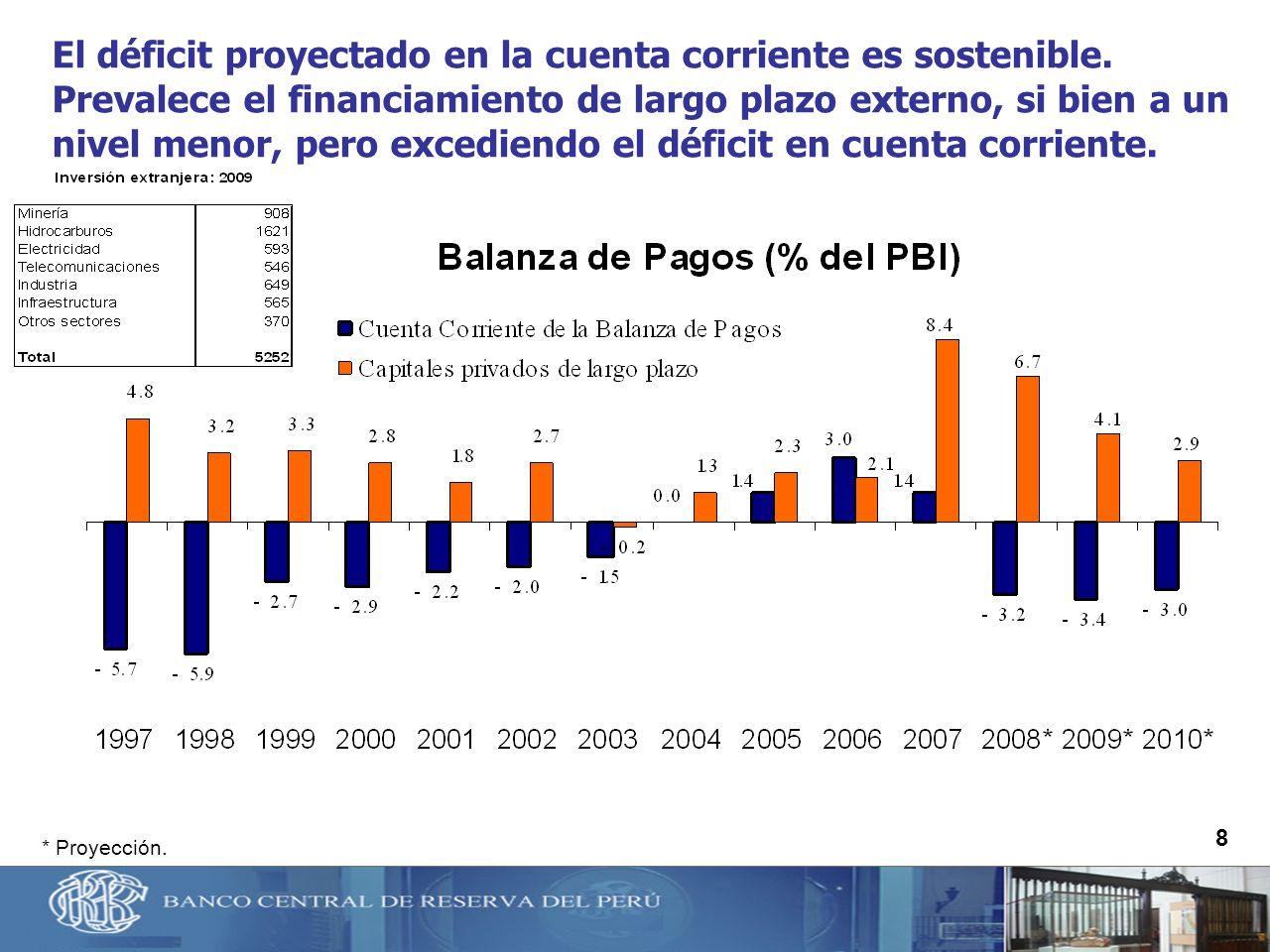 El déficit proyectado en la cuenta corriente es sostenible