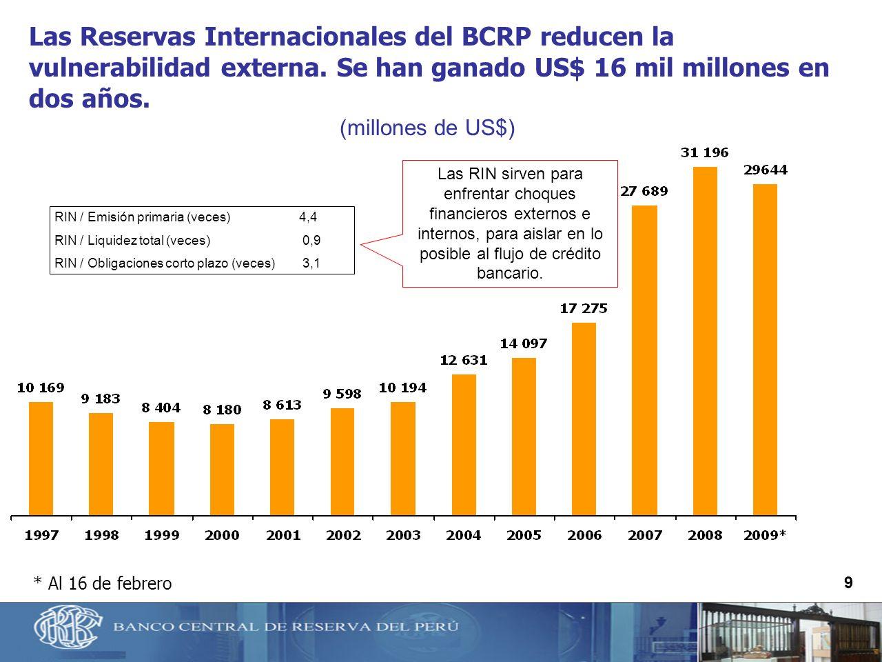 Las Reservas Internacionales del BCRP reducen la vulnerabilidad externa. Se han ganado US$ 16 mil millones en dos años.