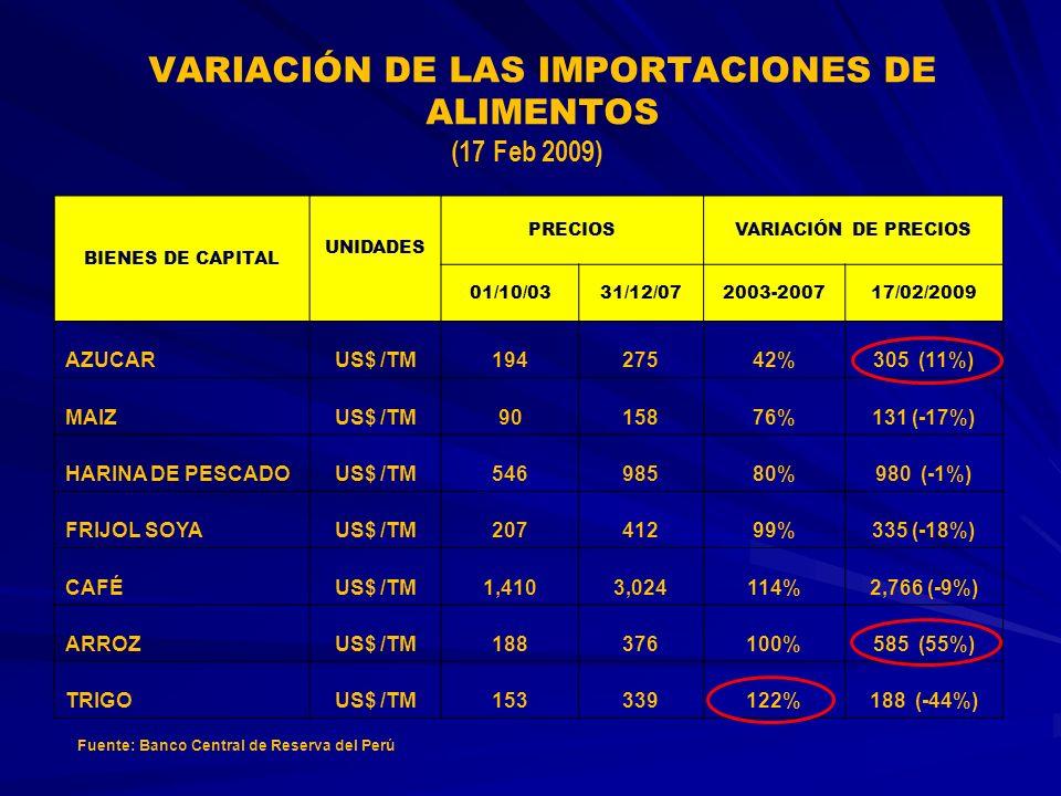 VARIACIÓN DE LAS IMPORTACIONES DE ALIMENTOS