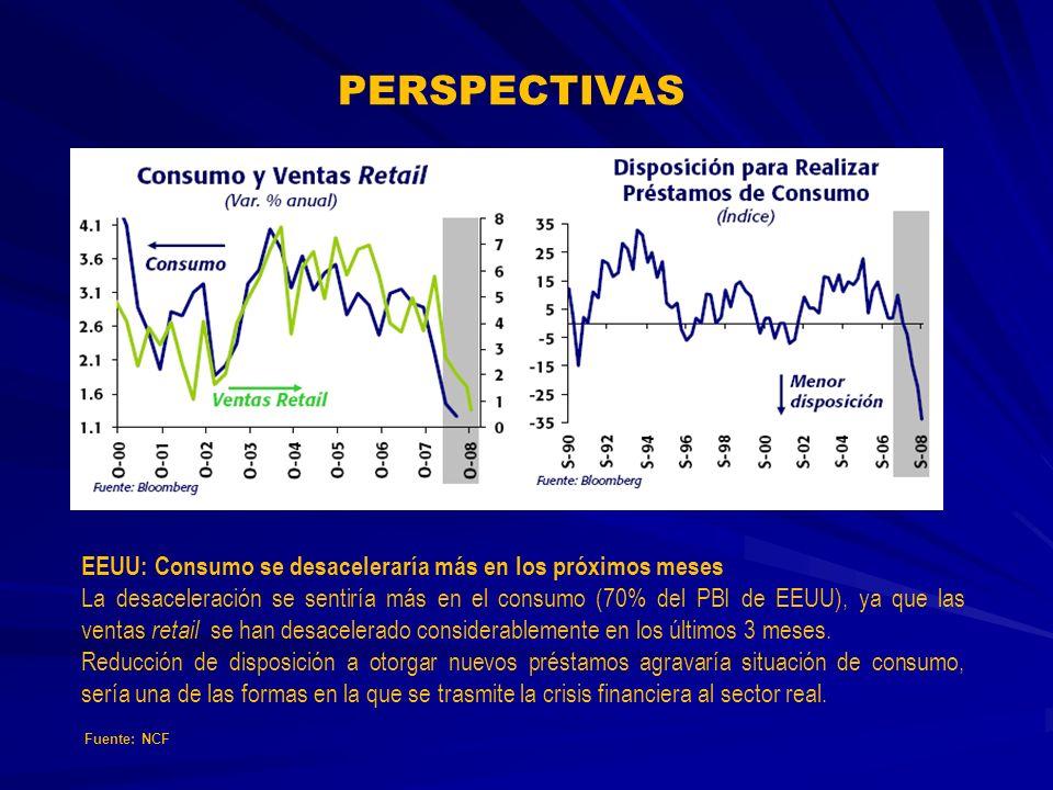 PERSPECTIVAS EEUU: Consumo se desaceleraría más en los próximos meses