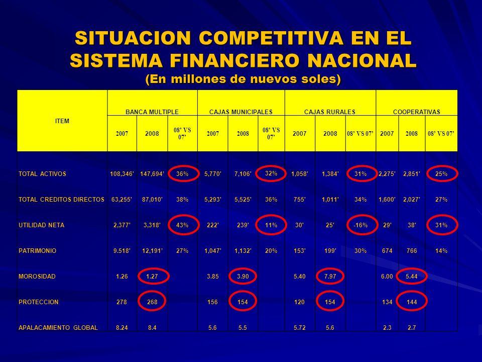 SITUACION COMPETITIVA EN EL SISTEMA FINANCIERO NACIONAL (En millones de nuevos soles)
