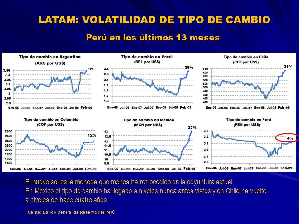 LATAM: VOLATILIDAD DE TIPO DE CAMBIO Perú en los últimos 13 meses
