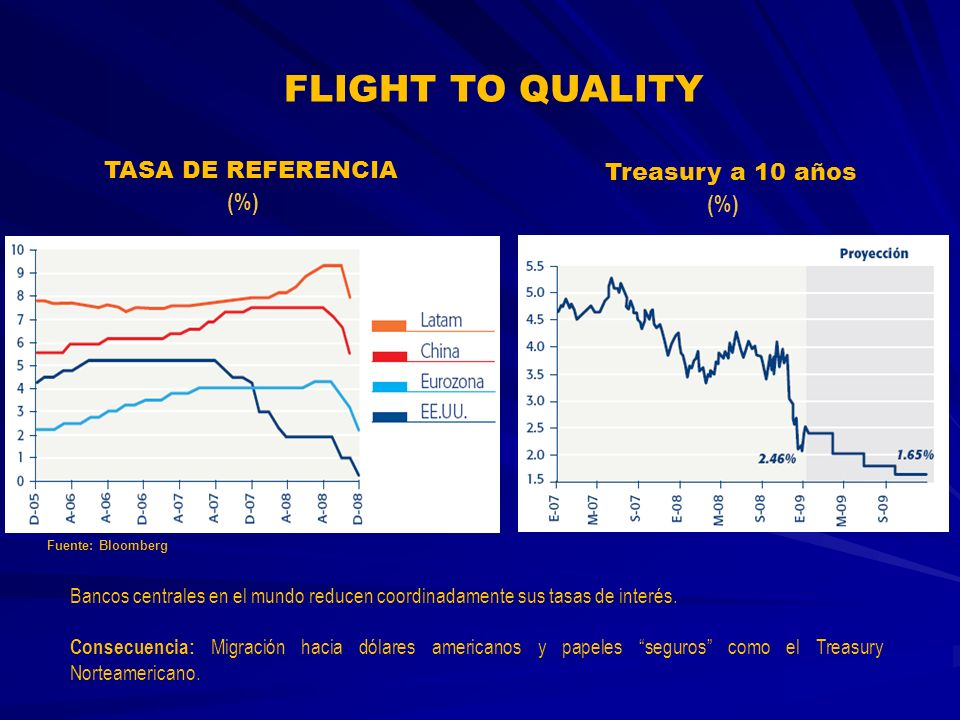 FLIGHT TO QUALITY TASA DE REFERENCIA Treasury a 10 años (%) (%)