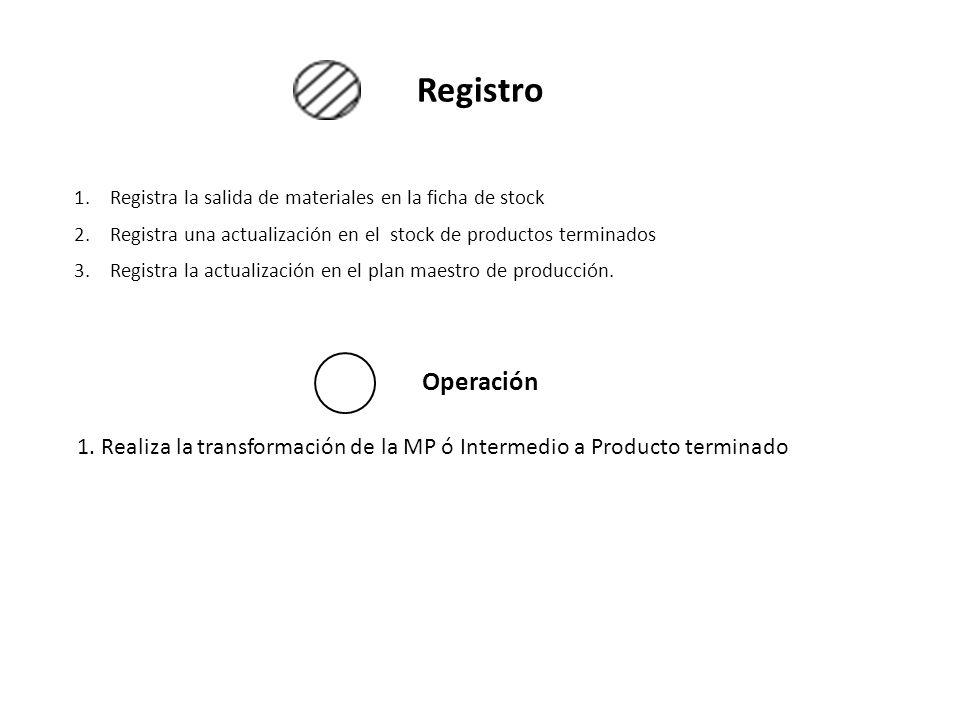Registro Registra la salida de materiales en la ficha de stock. Registra una actualización en el stock de productos terminados.