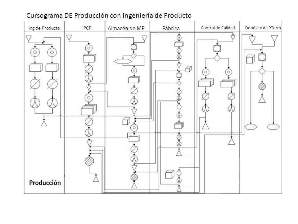 Cursograma DE Producción con Ingeniería de Producto