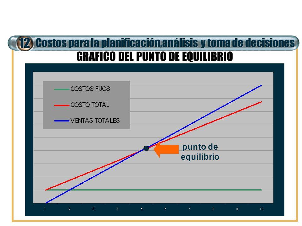 GRAFICO DEL PUNTO DE EQUILIBRIO