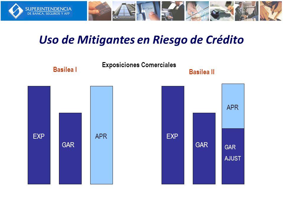 Uso de Mitigantes en Riesgo de Crédito