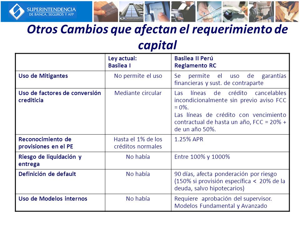Otros Cambios que afectan el requerimiento de capital