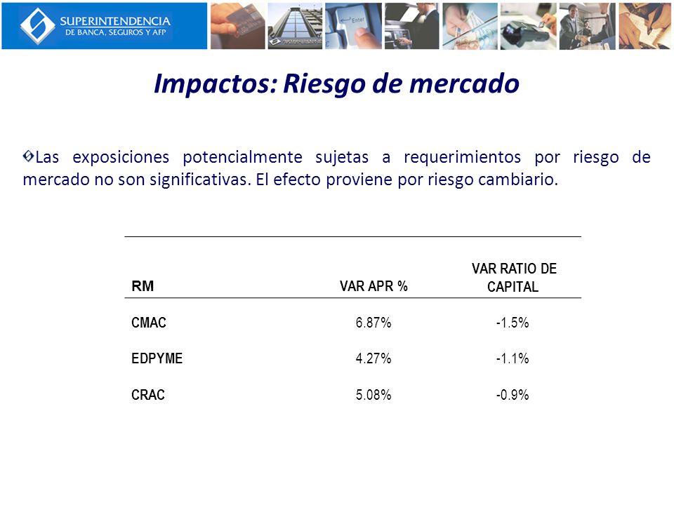 Impactos: Riesgo de mercado