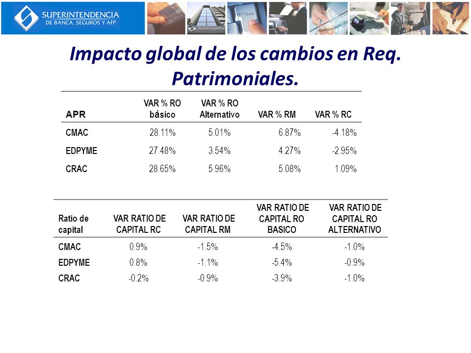 Impacto global de los cambios en Req. Patrimoniales.