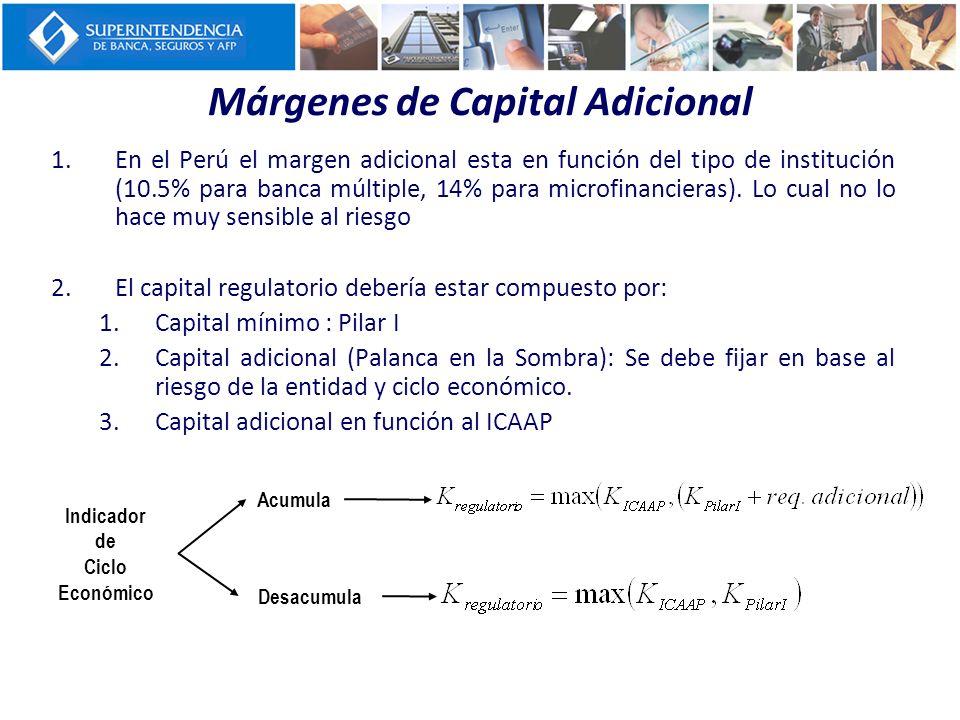 Márgenes de Capital Adicional