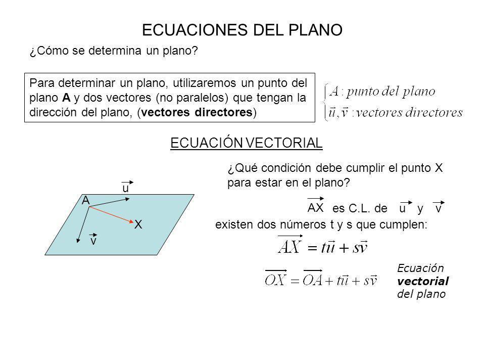 ECUACIONES DEL PLANO ECUACIÓN VECTORIAL ¿Cómo se determina un plano