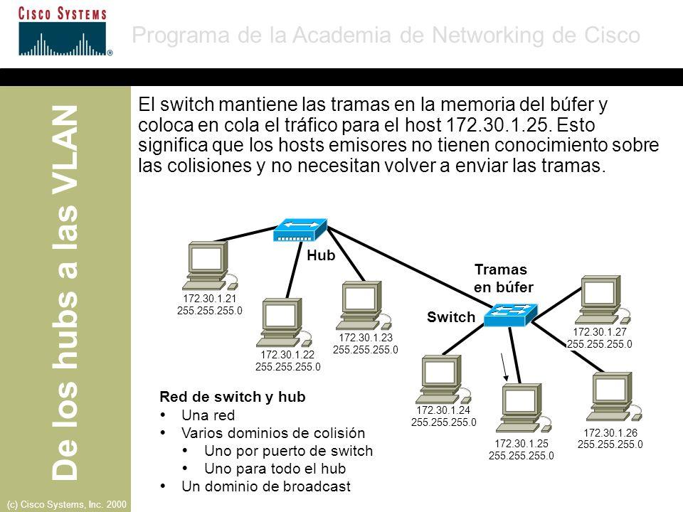 El switch mantiene las tramas en la memoria del búfer y coloca en cola el tráfico para el host 172.30.1.25. Esto significa que los hosts emisores no tienen conocimiento sobre las colisiones y no necesitan volver a enviar las tramas.