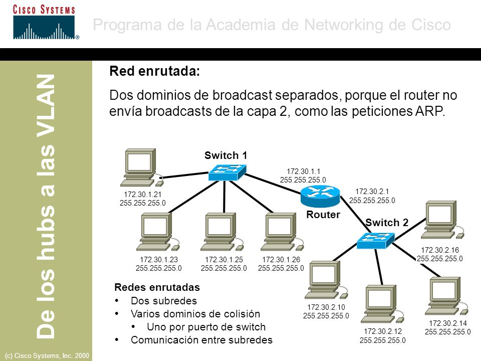 Red enrutada:Dos dominios de broadcast separados, porque el router no envía broadcasts de la capa 2, como las peticiones ARP.