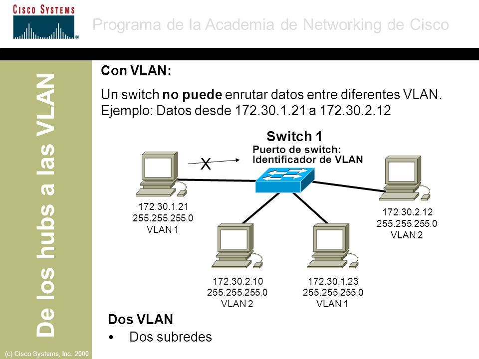 Con VLAN: Un switch no puede enrutar datos entre diferentes VLAN. Ejemplo: Datos desde 172.30.1.21 a 172.30.2.12.