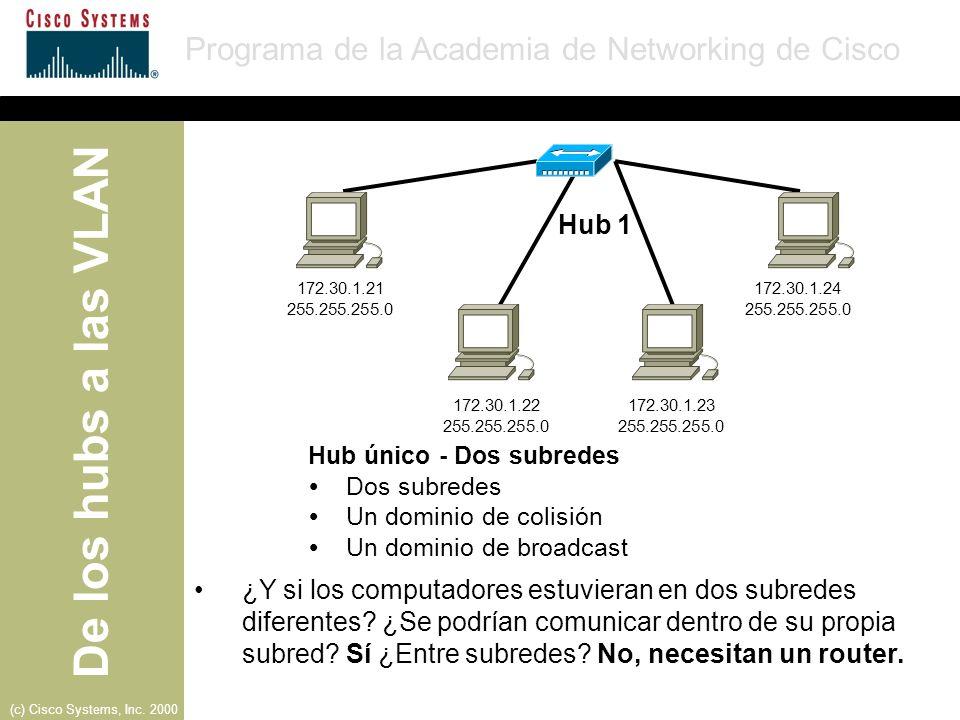 Hub 1 172.30.1.21. 172.30.1.24. 255.255.255.0. 255.255.255.0. 172.30.1.22. 172.30.1.23. 255.255.255.0.