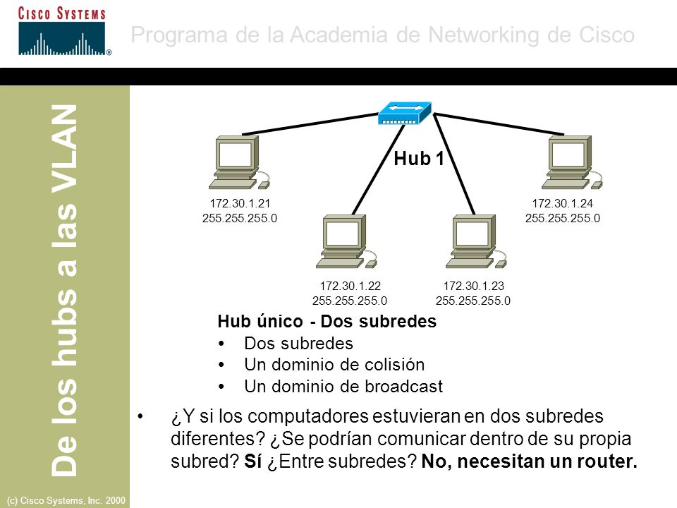 Hub 1172.30.1.21. 172.30.1.24. 255.255.255.0. 255.255.255.0. 172.30.1.22. 172.30.1.23. 255.255.255.0.