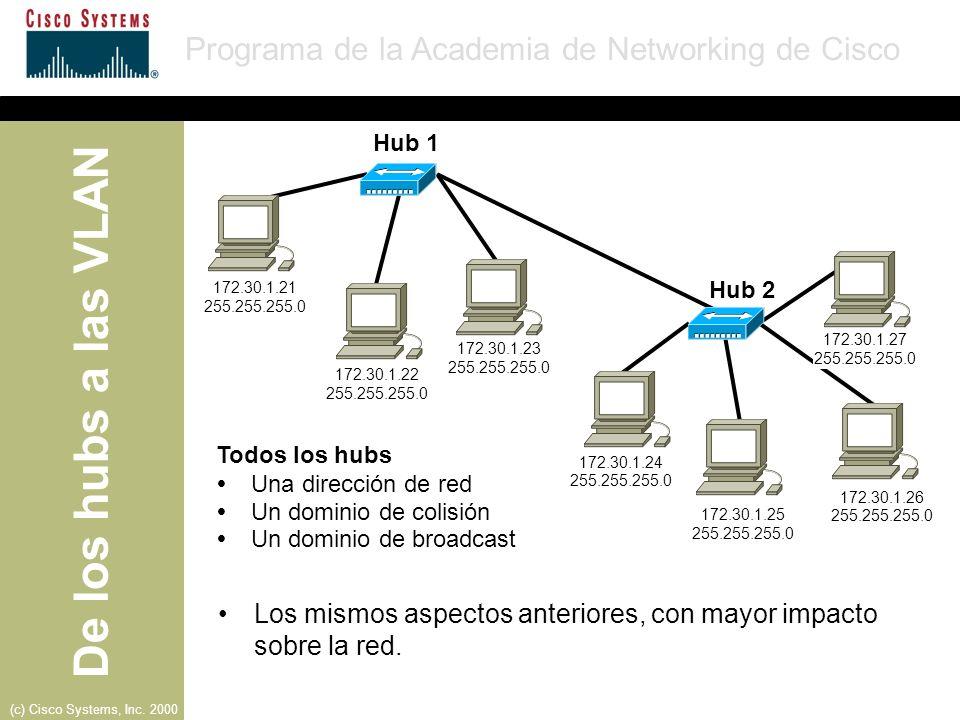 Los mismos aspectos anteriores, con mayor impacto sobre la red.