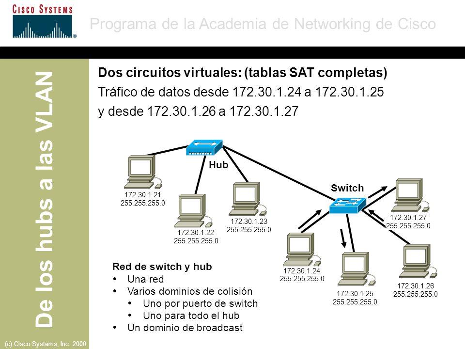 Dos circuitos virtuales: (tablas SAT completas)