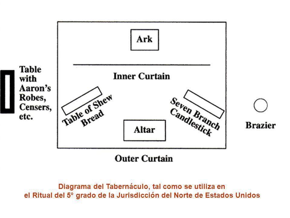 Diagrama del Tabernáculo, tal como se utiliza en