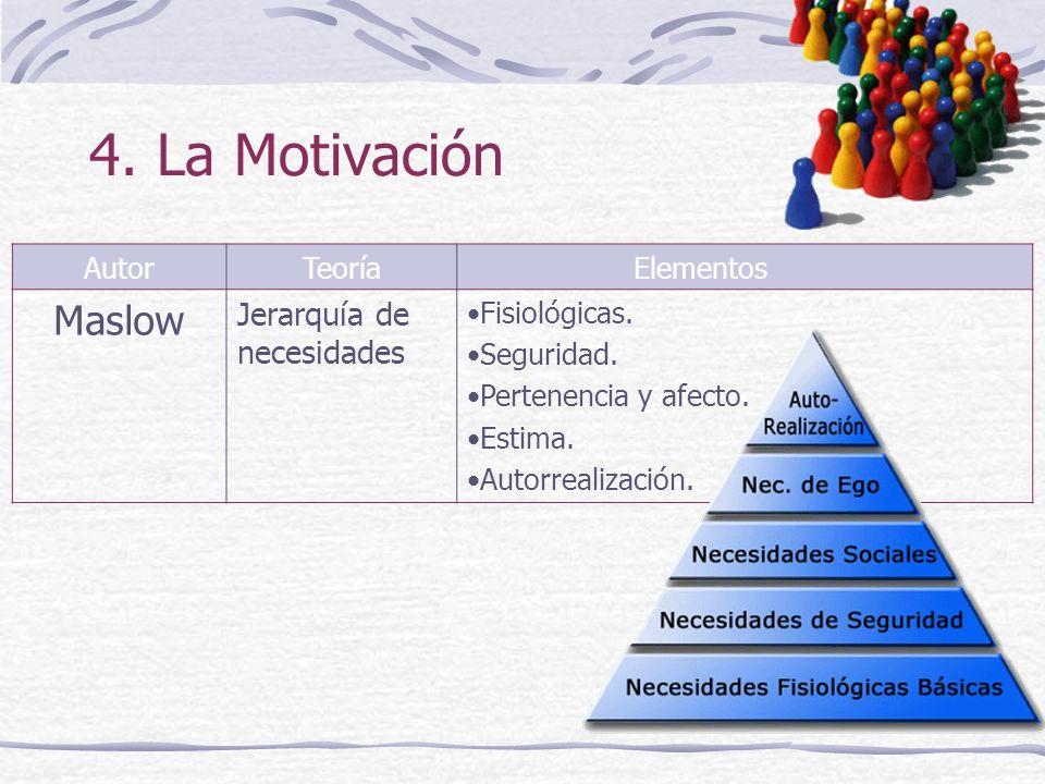 4. La Motivación Maslow Jerarquía de necesidades Autor Teoría