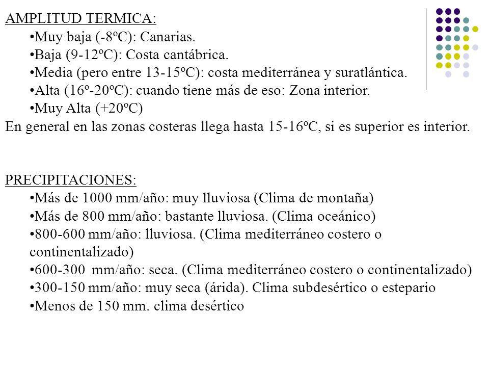 AMPLITUD TERMICA:Muy baja (-8ºC): Canarias. Baja (9-12ºC): Costa cantábrica. Media (pero entre 13-15ºC): costa mediterránea y suratlántica.