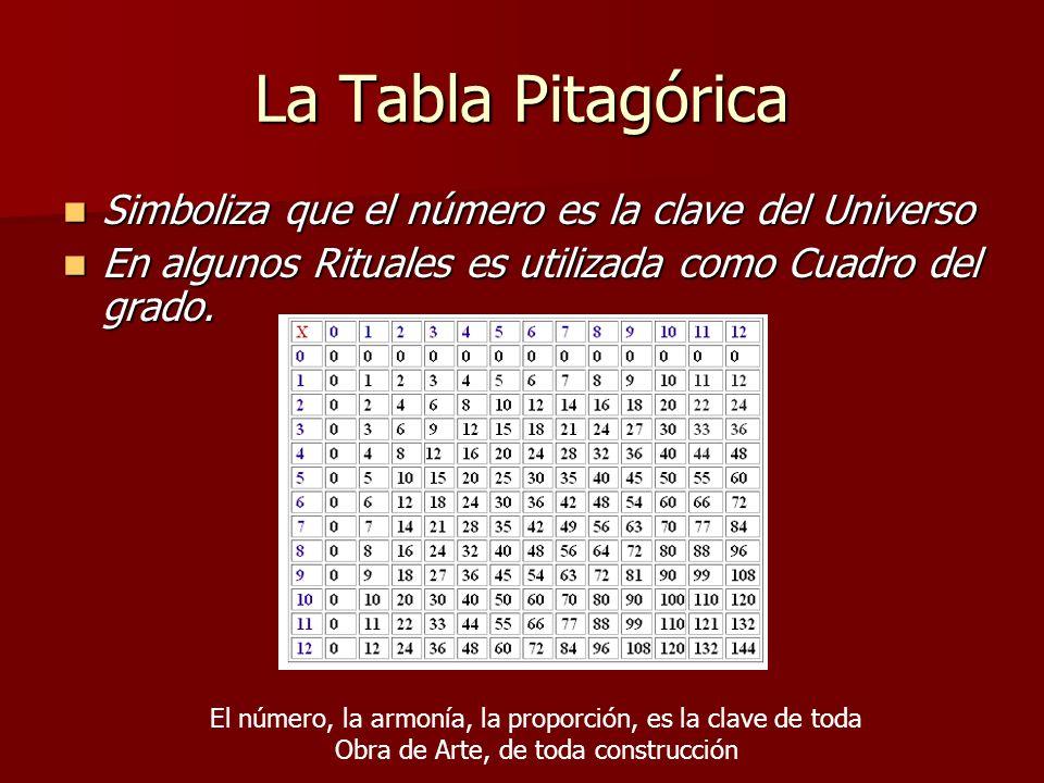 La Tabla Pitagórica Simboliza que el número es la clave del Universo