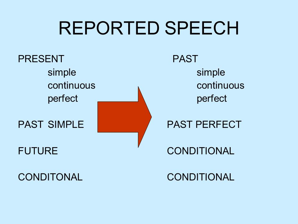 REPORTED SPEECH PRESENT PAST simple simple continuous continuous