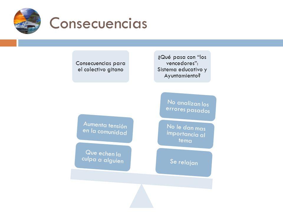 Consecuencias Consecuencias para el colectivo gitano