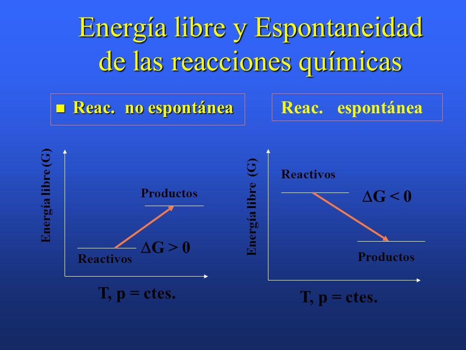 Energía libre y Espontaneidad de las reacciones químicas