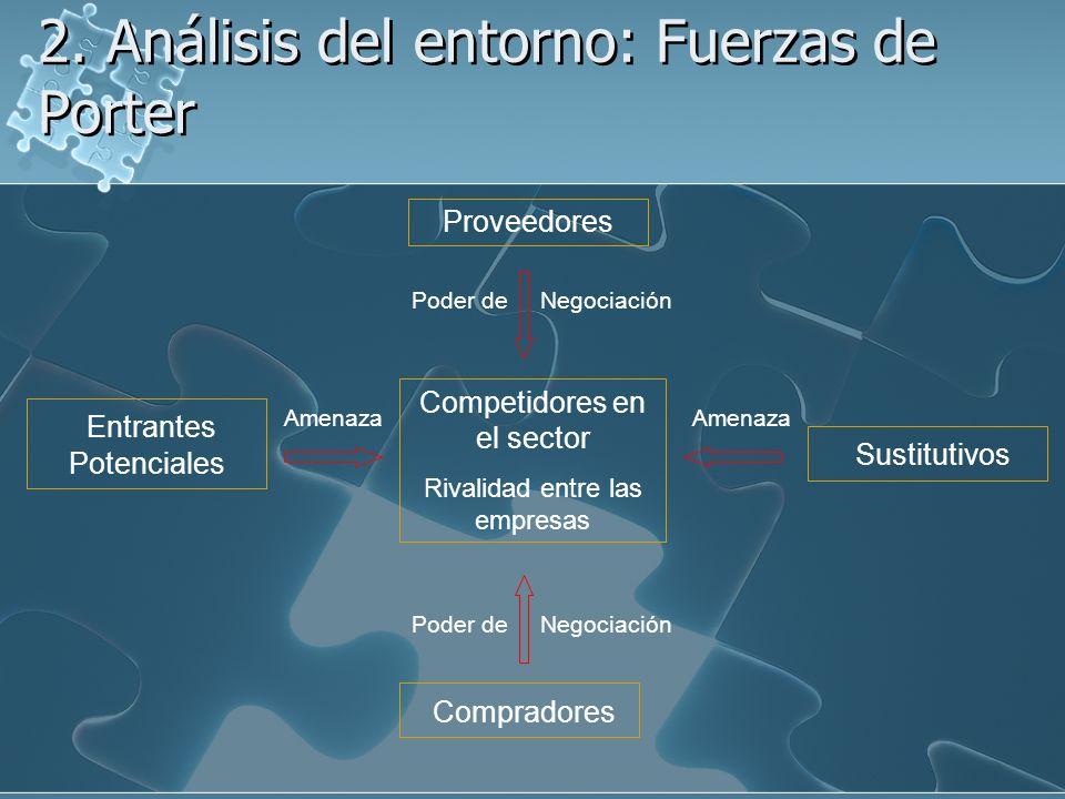 2. Análisis del entorno: Fuerzas de Porter
