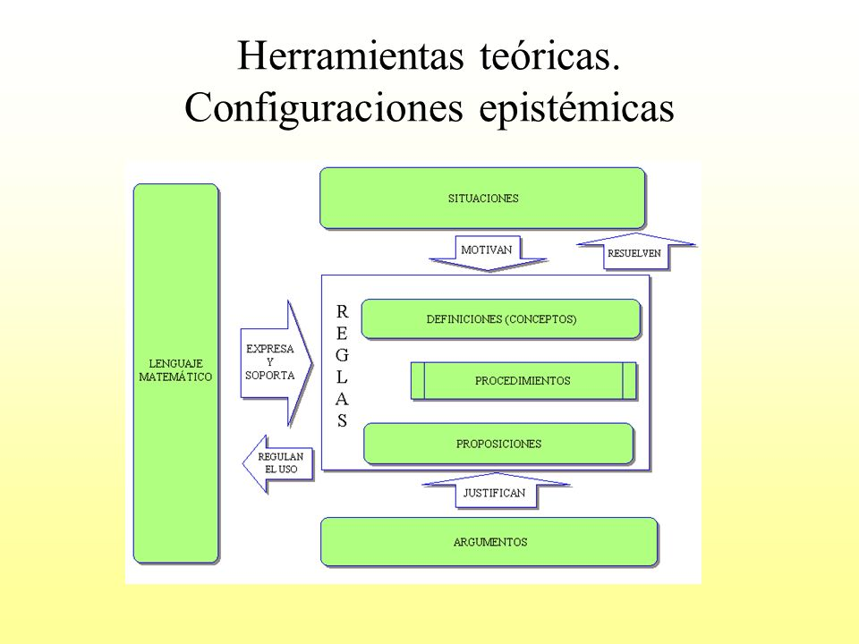 Herramientas teóricas. Configuraciones epistémicas
