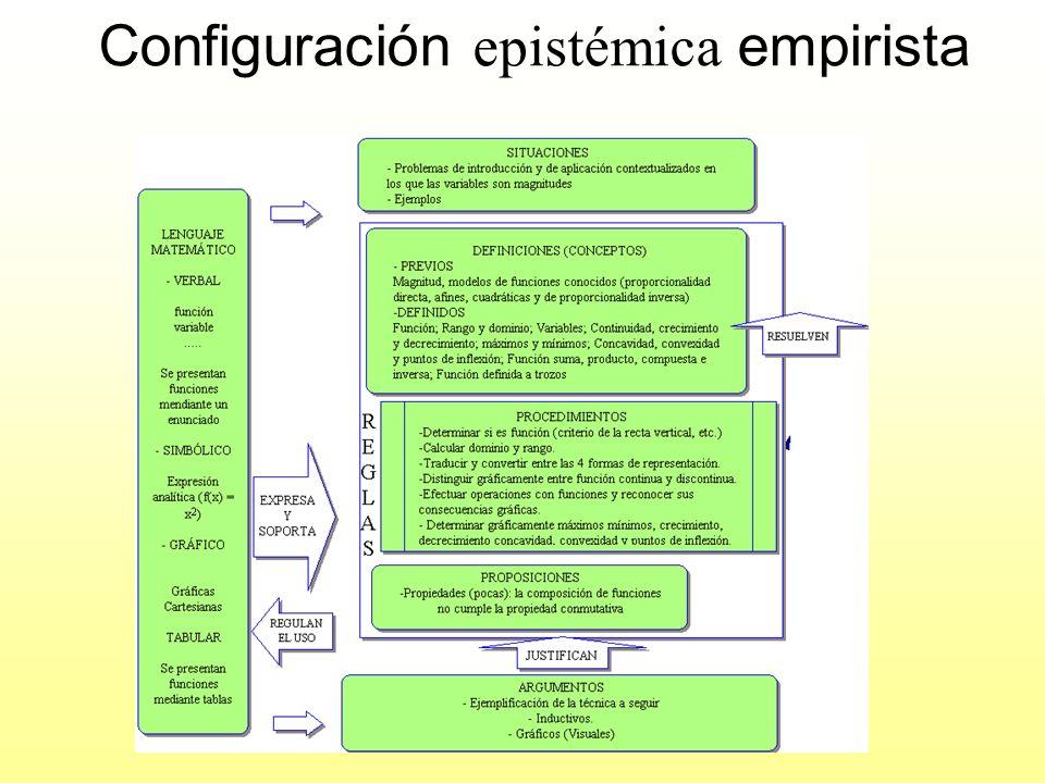 Configuración epistémica empirista