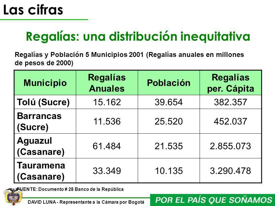Regalías: una distribución inequitativa