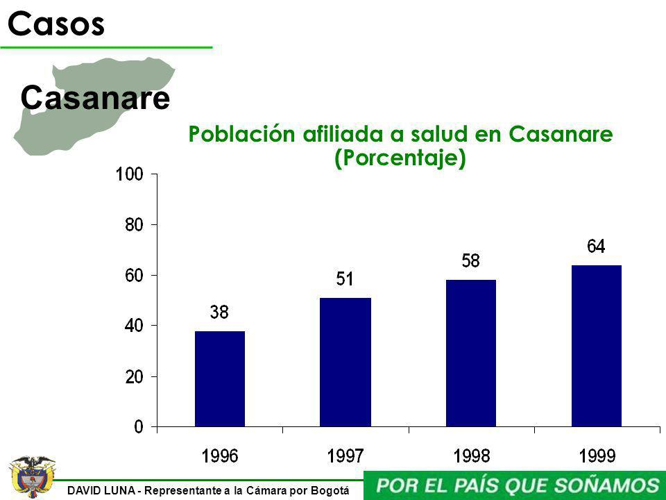 Población afiliada a salud en Casanare (Porcentaje)