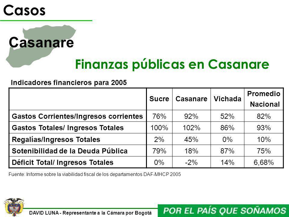 Finanzas públicas en Casanare