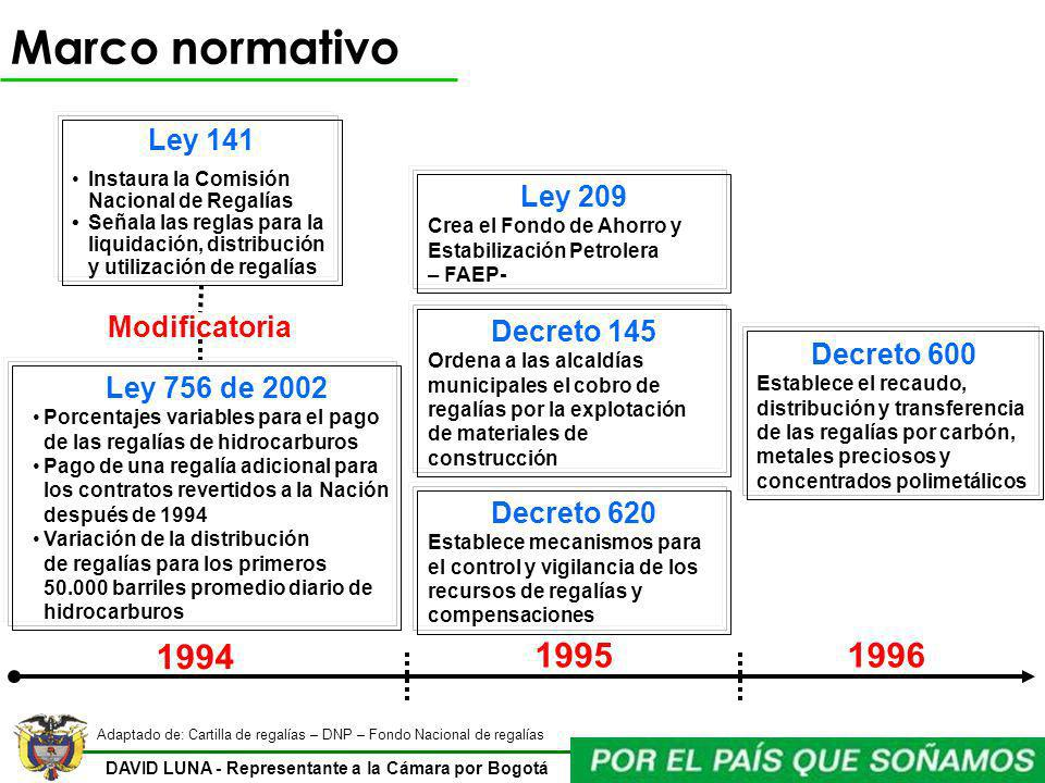 Marco normativo 1994 1995 1996 Ley 141 Ley 209 Modificatoria