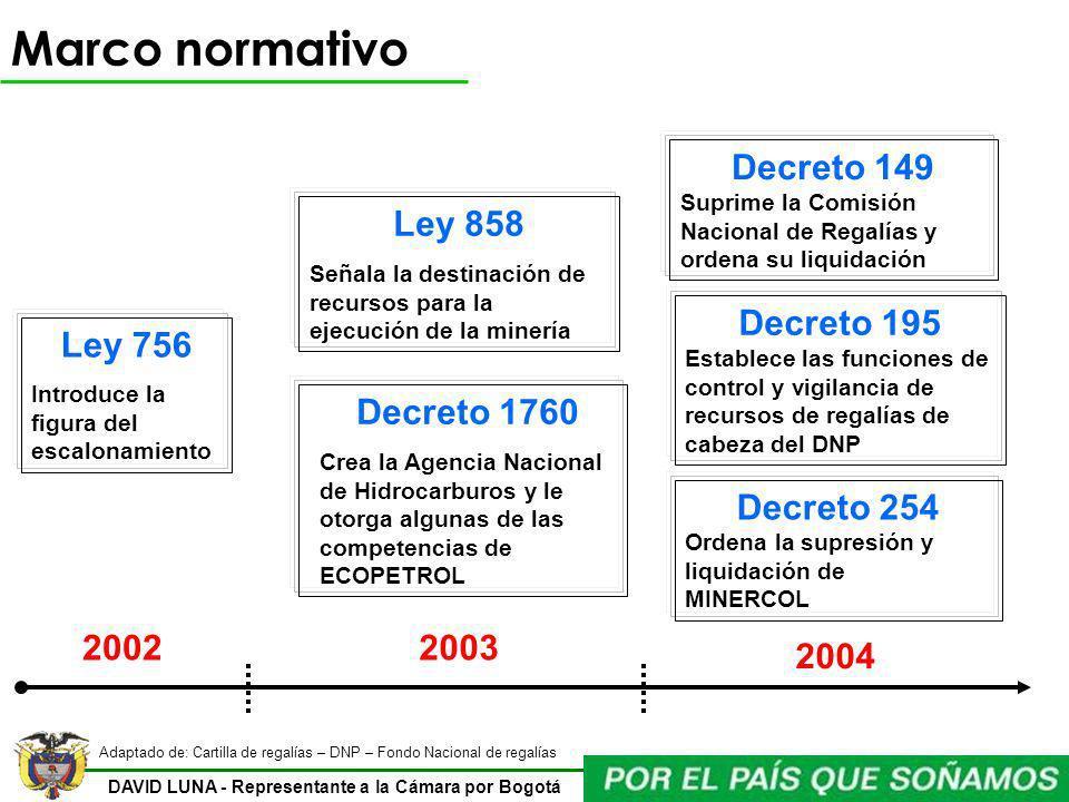 Marco normativo Decreto 149 Ley 858 Decreto 195 Ley 756 Decreto 1760