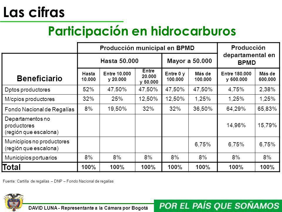 Participación en hidrocarburos Producción municipal en BPMD
